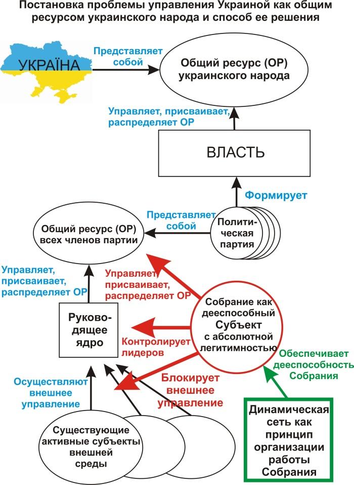 ...структур является исторически приемлемым и традиционным для украинцев, вспомним историю Киевской Руси и попробуем.