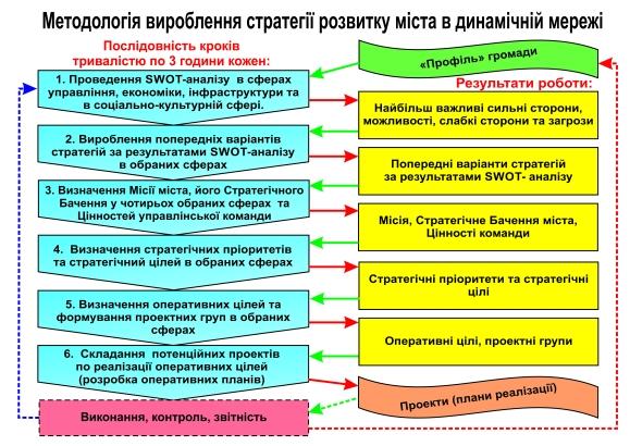 Схема стратегування.jpg